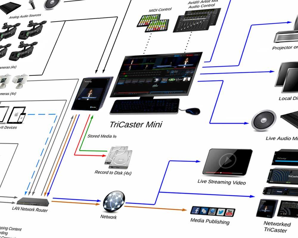 TriCaster system diagram